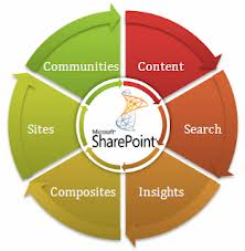 share point development