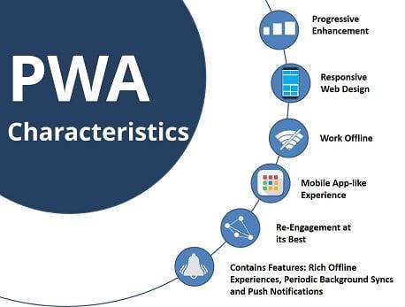 characteristics of pwa