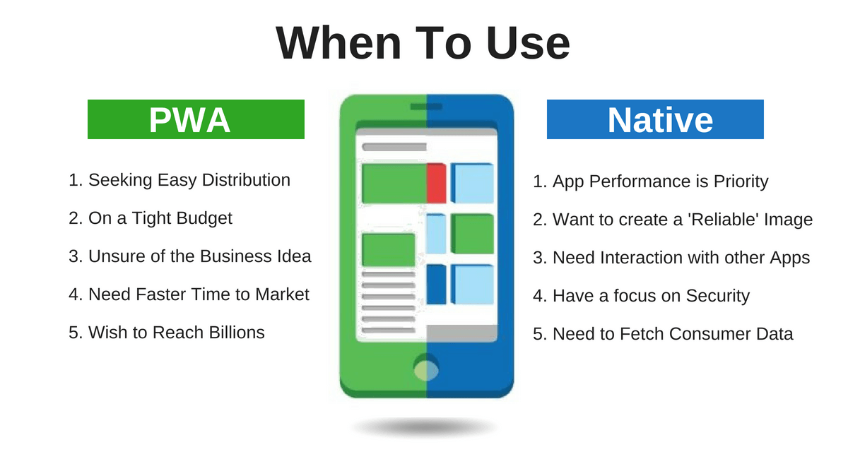 when to use pwa